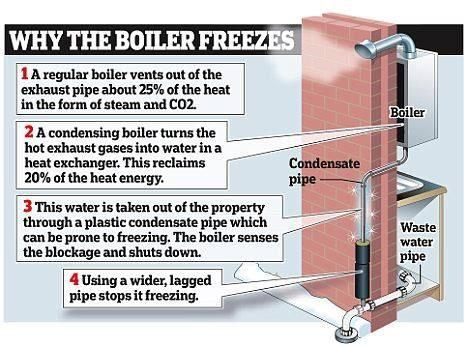why the boiler freezes